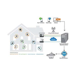 Home Security Overview Of Possible Services